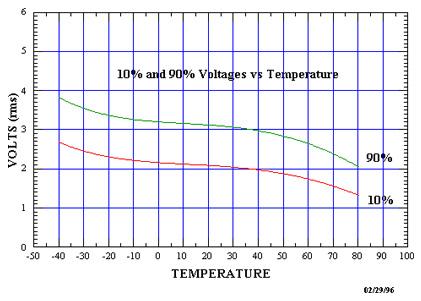 Temperaturerange1